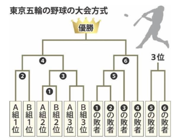 ノックアウトステージ トーナメント表